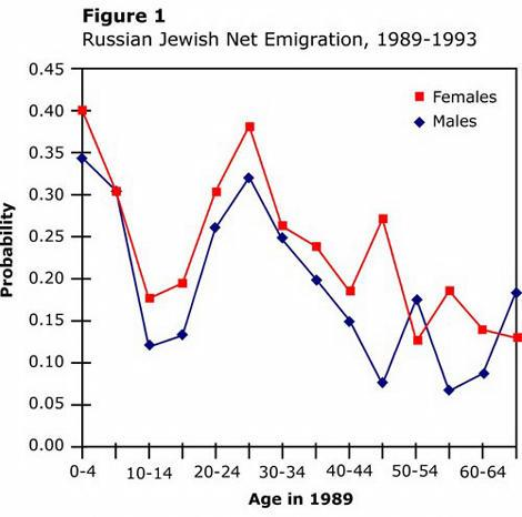 Demography_USSR_f1_tr.jpg