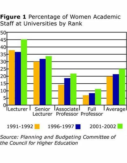 Figure 1: Percentage of Women Academic Staff at University by Rank