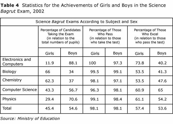 Table 4: Statistics for Girls' and Boys' Achievements in the Science Bagrut Exam, 2002