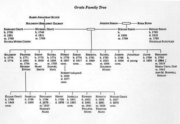 Gratz Family Tree