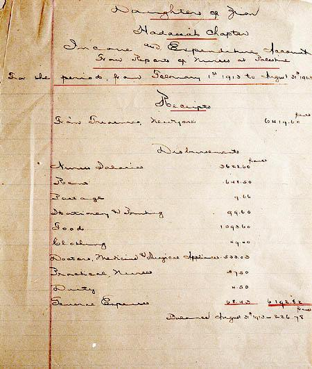 Budget for Hadassah nurses in Palestine, February—August, 1913