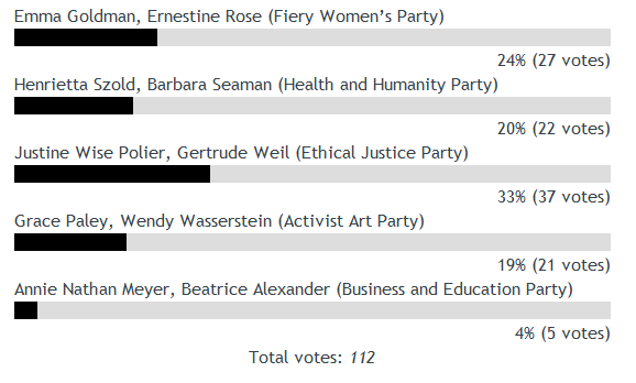 Jewess for President Poll Results