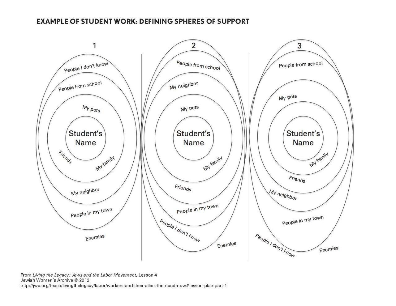 Spheres of Support - Example