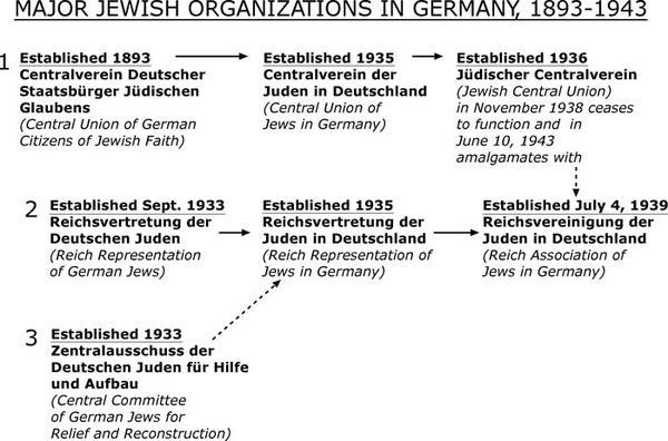 Timeline Showing the Major Organizations of Jews in Germany, 1893-1943