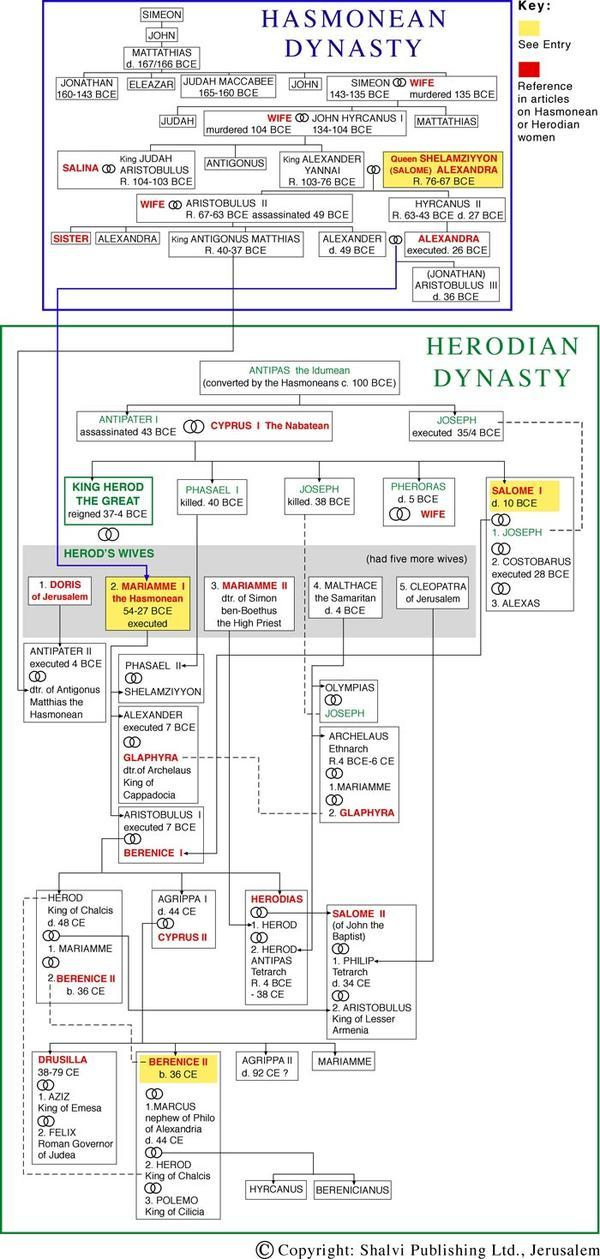 Herodian Women - still image [media]