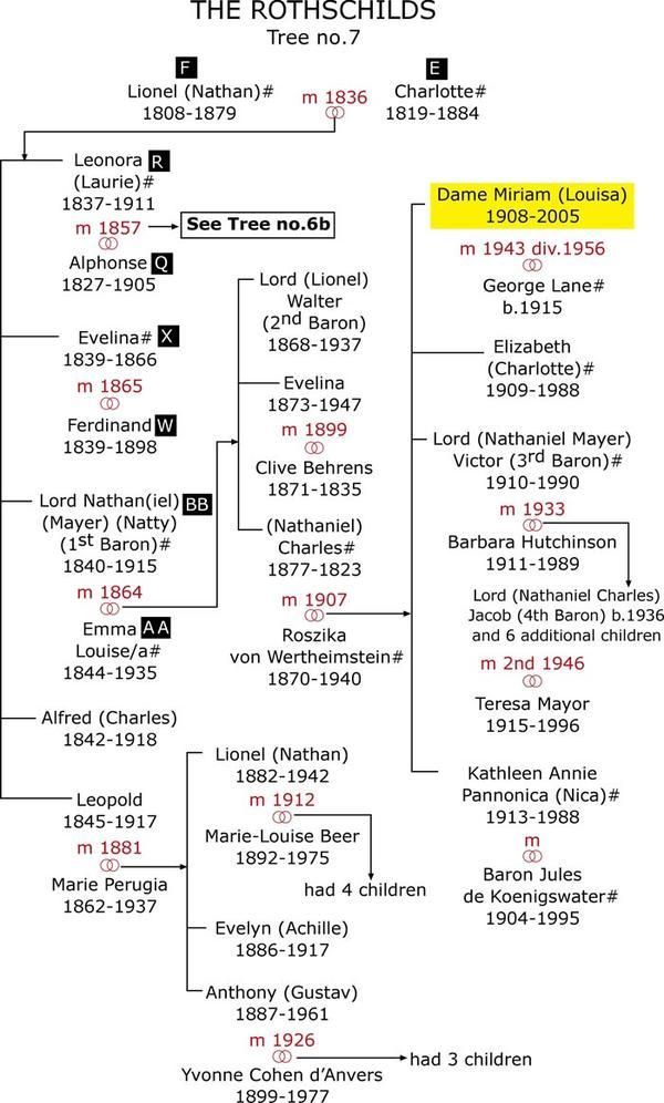 Rothschild Family Tree - still image [media]